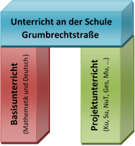 Unterricht-Grafik2